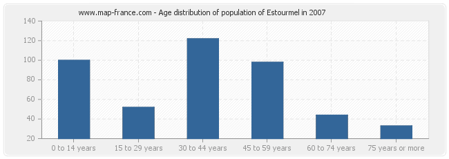 Age distribution of population of Estourmel in 2007