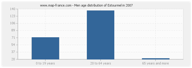 Men age distribution of Estourmel in 2007