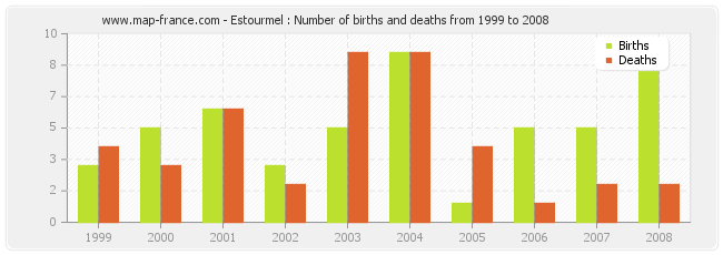 Estourmel : Number of births and deaths from 1999 to 2008