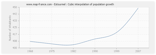 Estourmel : Cubic interpolation of population growth