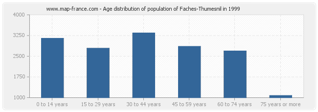 Age distribution of population of Faches-Thumesnil in 1999