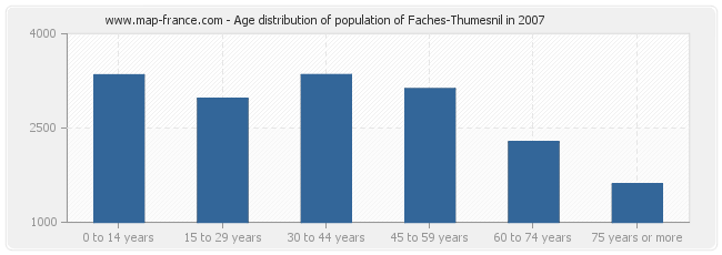 Age distribution of population of Faches-Thumesnil in 2007