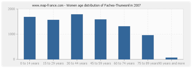Women age distribution of Faches-Thumesnil in 2007