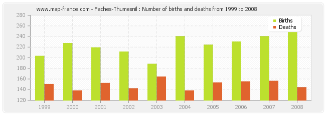 Faches-Thumesnil : Number of births and deaths from 1999 to 2008