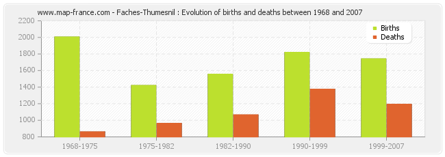 Faches-Thumesnil : Evolution of births and deaths between 1968 and 2007