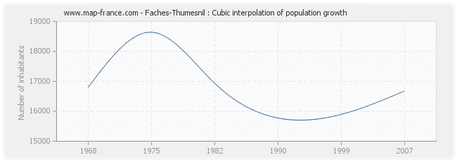Faches-Thumesnil : Cubic interpolation of population growth