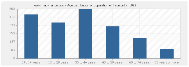 Age distribution of population of Faumont in 1999