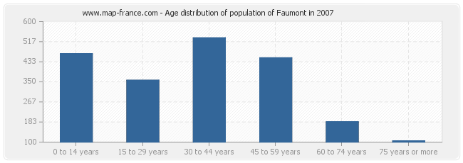 Age distribution of population of Faumont in 2007