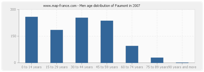 Men age distribution of Faumont in 2007