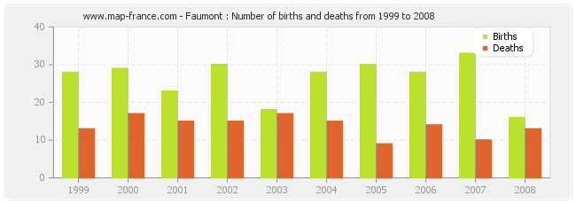 Faumont : Number of births and deaths from 1999 to 2008