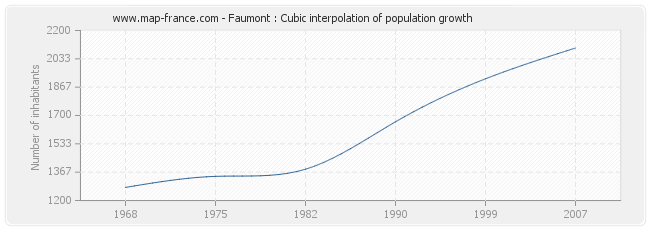 Faumont : Cubic interpolation of population growth