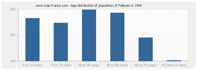 Age distribution of population of Felleries in 1999