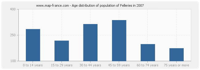 Age distribution of population of Felleries in 2007