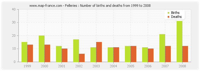 Felleries : Number of births and deaths from 1999 to 2008