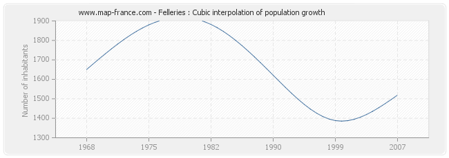 Felleries : Cubic interpolation of population growth
