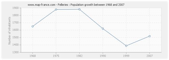 Population Felleries