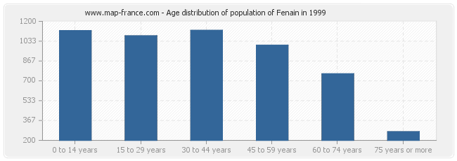Age distribution of population of Fenain in 1999