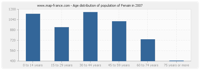 Age distribution of population of Fenain in 2007