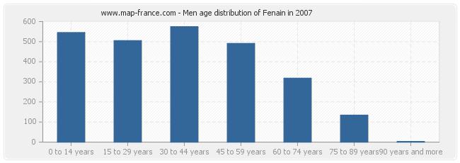Men age distribution of Fenain in 2007