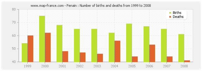 Fenain : Number of births and deaths from 1999 to 2008