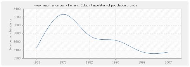 Fenain : Cubic interpolation of population growth