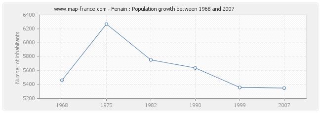 Population Fenain