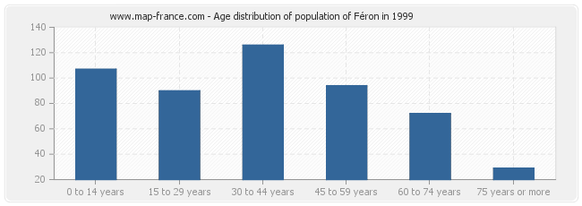 Age distribution of population of Féron in 1999