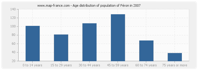 Age distribution of population of Féron in 2007