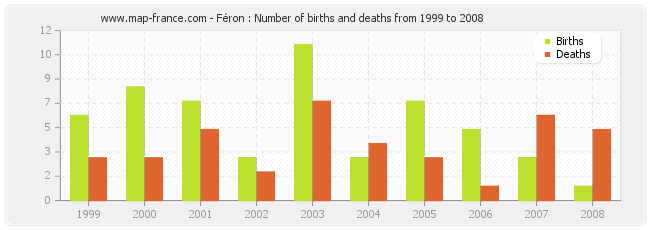 Féron : Number of births and deaths from 1999 to 2008