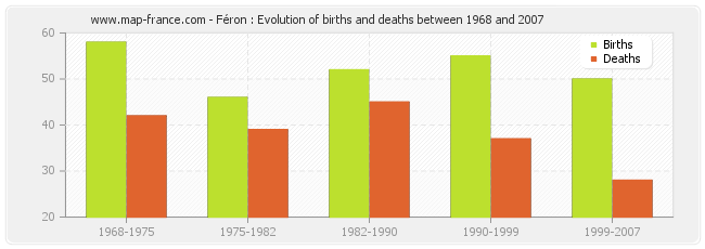 Féron : Evolution of births and deaths between 1968 and 2007