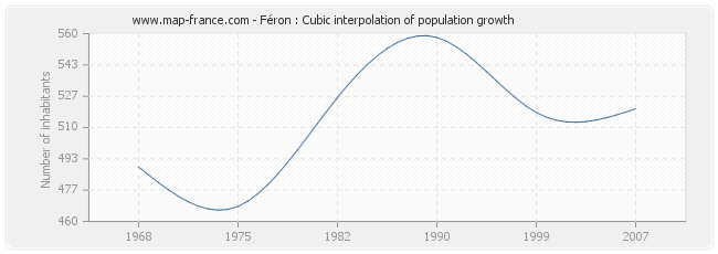 Féron : Cubic interpolation of population growth