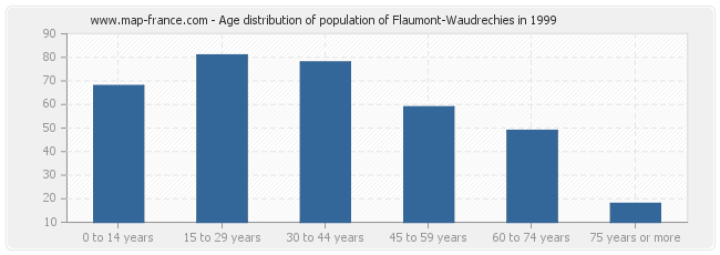 Age distribution of population of Flaumont-Waudrechies in 1999