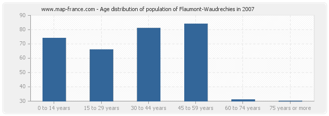 Age distribution of population of Flaumont-Waudrechies in 2007