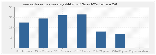 Women age distribution of Flaumont-Waudrechies in 2007