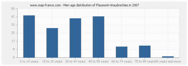 Men age distribution of Flaumont-Waudrechies in 2007