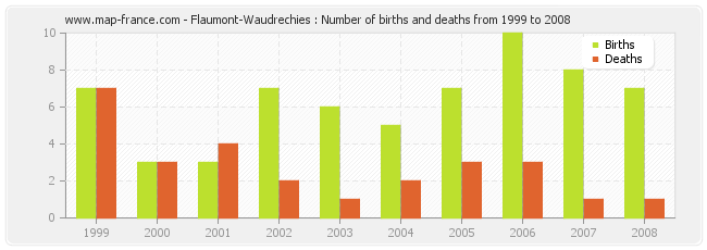 Flaumont-Waudrechies : Number of births and deaths from 1999 to 2008