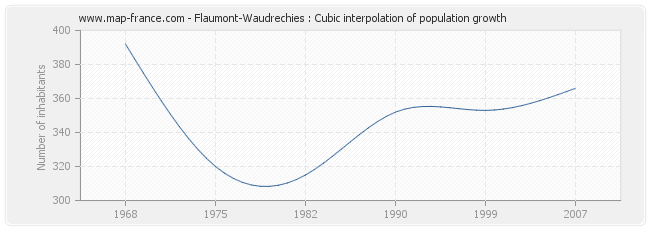 Flaumont-Waudrechies : Cubic interpolation of population growth