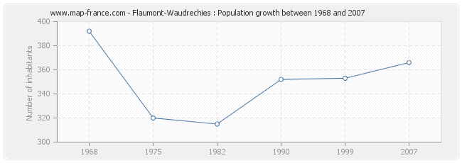 Population Flaumont-Waudrechies