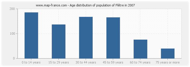 Age distribution of population of Flêtre in 2007