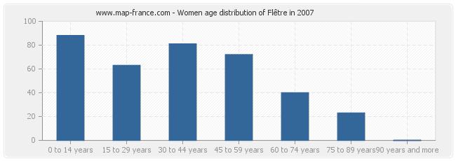 Women age distribution of Flêtre in 2007