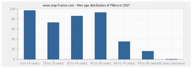 Men age distribution of Flêtre in 2007