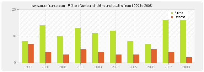 Flêtre : Number of births and deaths from 1999 to 2008