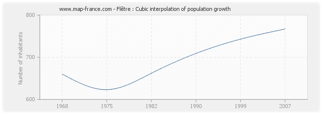 Flêtre : Cubic interpolation of population growth