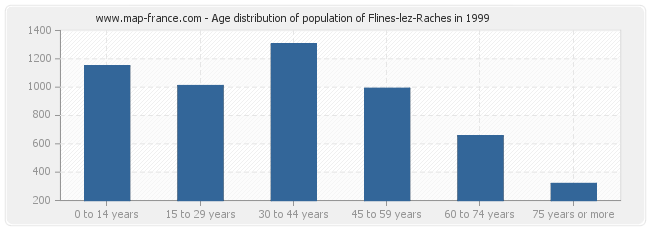 Age distribution of population of Flines-lez-Raches in 1999