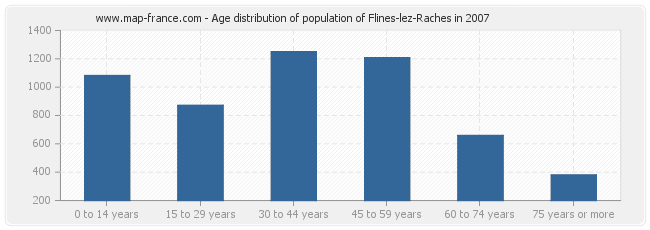 Age distribution of population of Flines-lez-Raches in 2007