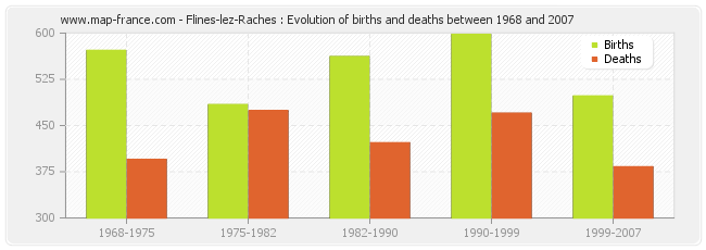Flines-lez-Raches : Evolution of births and deaths between 1968 and 2007