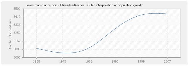 Flines-lez-Raches : Cubic interpolation of population growth