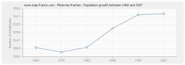 Population Flines-lez-Raches
