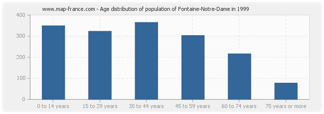 Age distribution of population of Fontaine-Notre-Dame in 1999
