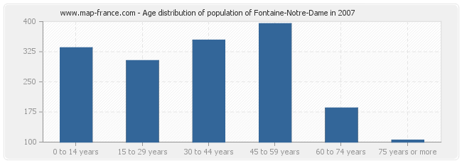 Age distribution of population of Fontaine-Notre-Dame in 2007
